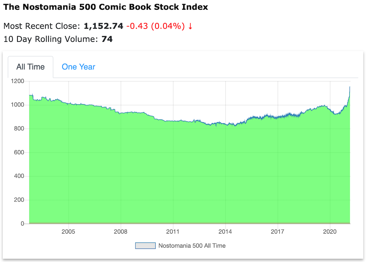 Nostomania Comic Book Stock Index Snapshot